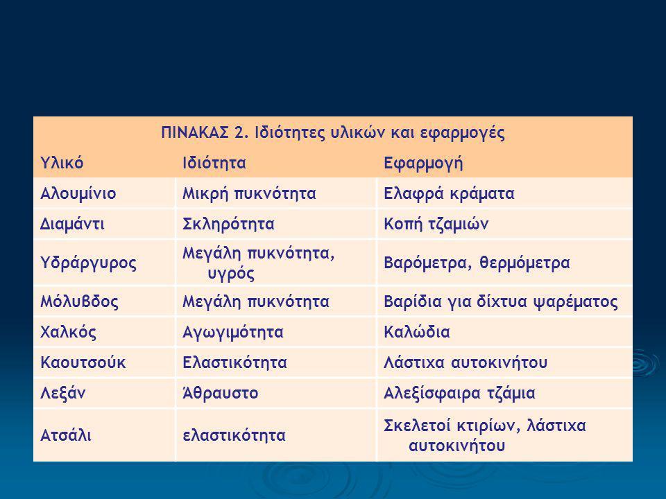ΠΙΝΑΚΑΣ 2.