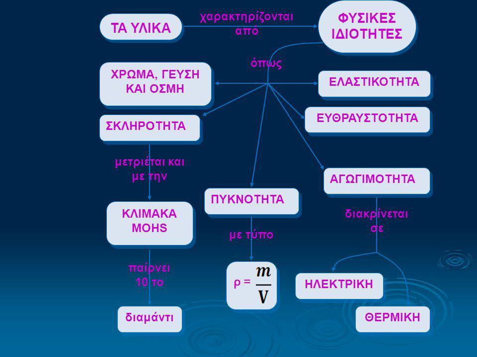 ΧΡΩΜΑ, ΓΕΥΣΗ ΚΑΙ ΟΣΜΗ ΕΛΑΣΤΙΚΟΤΗΤΑ ΕΥΘΡΑΥΣΤΟΤΗΤΑ ΣΚΛΗΡΟΤΗΤΑ ΚΛΙΜΑΚΑ MOHS διαμάντι μετριέται και με την παίρνει 10 το ΠΥΚΝΟΤΗΤΑ ρ =ρ = ρ =ρ = με τύπο ΑΓΩΓΙΜΟΤΗΤΑ ΘΕΡΜΙΚΗ ΗΛΕΚΤΡΙΚΗ διακρίνεται σε ΤΑ ΥΛΙΚΑ ΦΥΣΙΚΕΣ ΙΔΙΟΤΗΤΕΣ χαρακτηρίζονται από όπως