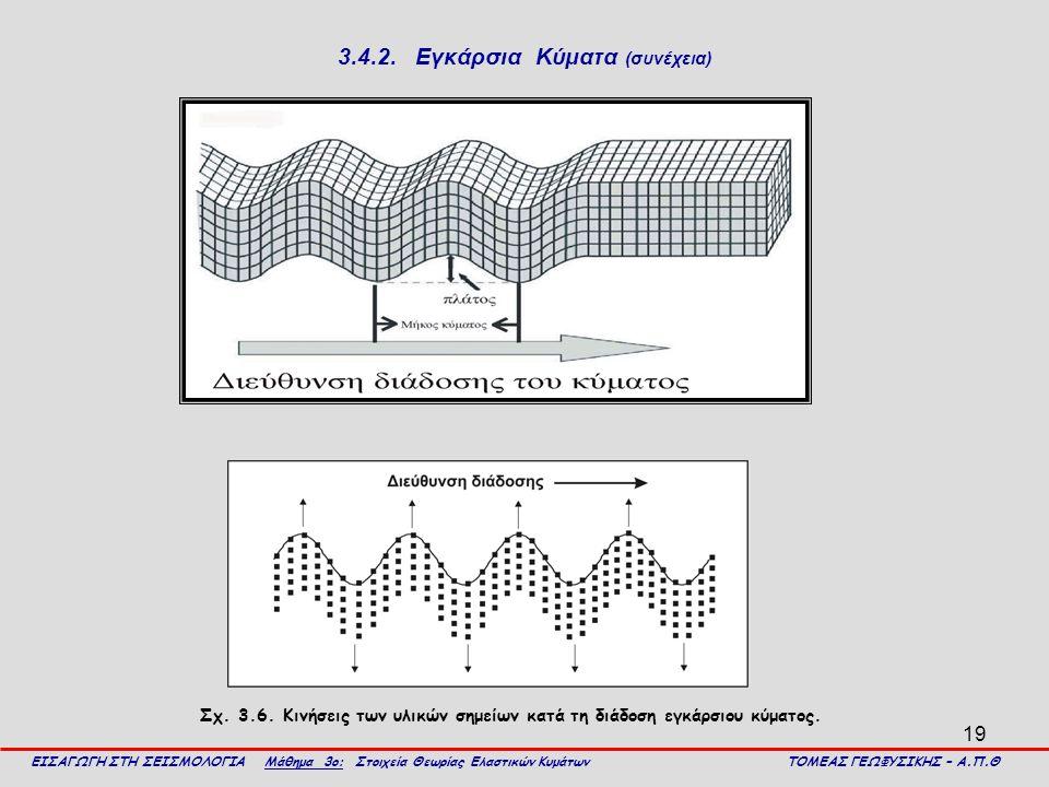 19 3.4.2. Εγκάρσια Κύματα (συνέχεια) ΕΙΣΑΓΩΓΗ ΣΤΗ ΣΕΙΣΜΟΛΟΓΙΑ Μάθημα 3ο: Στοιχεία Θεωρίας Ελαστικών Κυμάτων ΤΟΜΕΑΣ ΓΕΩΦΥΣΙΚΗΣ – Α.Π.Θ Σχ. 3.6. Κινήσει