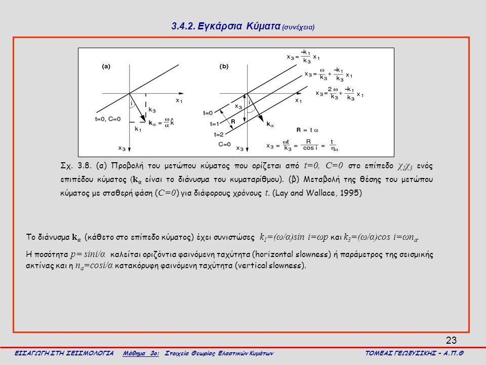 23 3.4.2. Εγκάρσια Κύματα (συνέχεια) Σχ. 3.8. (α) Προβολή του μετώπου κύματος που ορίζεται από t=0, C=0 στο επίπεδο χ 1 χ 3 ενός επιπέδου κύματος ( k