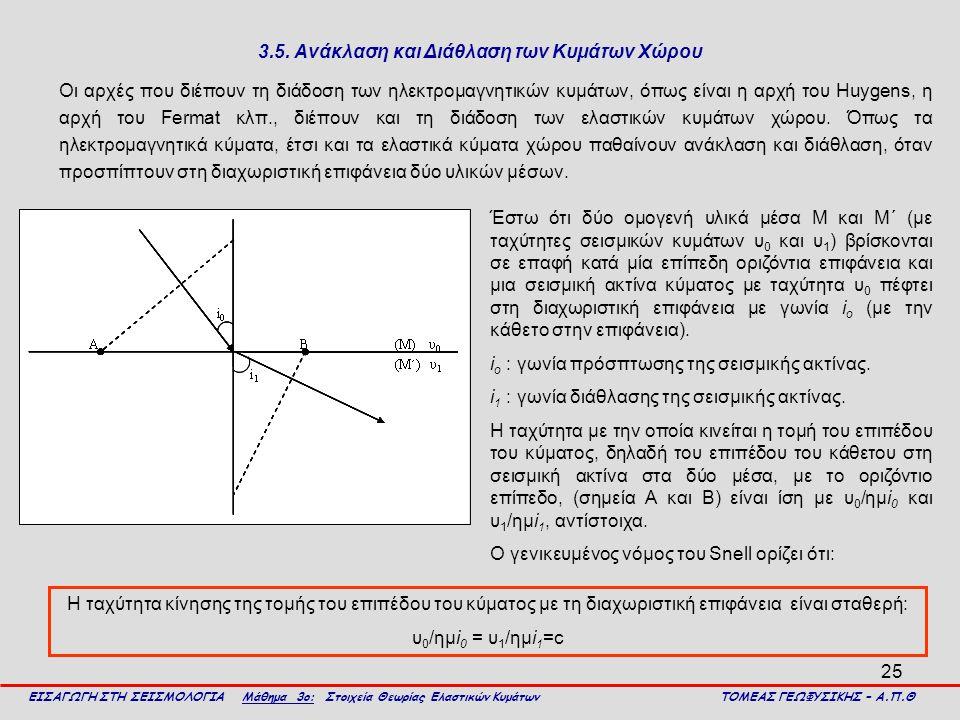 25 3.5. Ανάκλαση και Διάθλαση των Κυμάτων Χώρου Οι αρχές που διέπουν τη διάδοση των ηλεκτρομαγνητικών κυμάτων, όπως είναι η αρχή του Huygens, η αρχή τ
