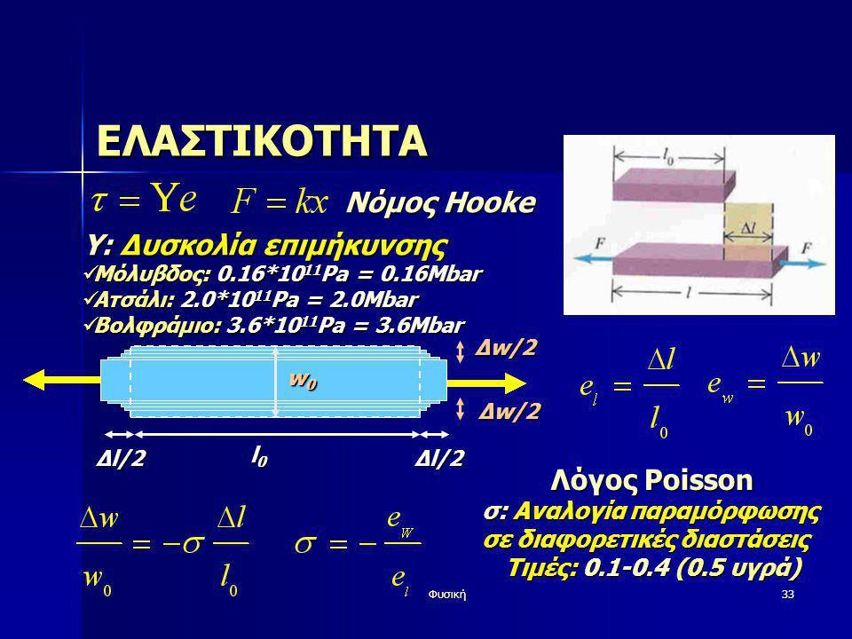 Φυσική33 ΕΛΑΣΤΙΚΟΤΗΤΑ Y: Δυσκολία επιμήκυνσης  Μόλυβδος: 0.16*10 11 Pa = 0.16Mbar  Ατσάλι: 2.0*10 11 Pa = 2.0Mbar  Βολφράμιο: 3.6*10 11 Pa = 3.6Mba