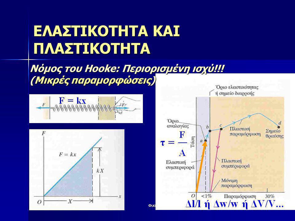 Φυσική42 ΕΛΑΣΤΙΚΟΤΗΤΑ ΚΑΙ ΠΛΑΣΤΙΚΟΤΗΤΑ Νόμος του Hooke: Περιορισμένη ισχύ!!! (Μικρές παραμορφώσεις)