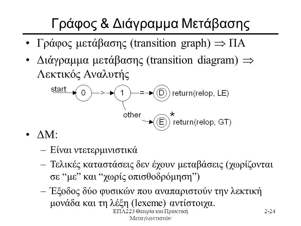 ΕΠΛ223 Θεωρία και Πρακτική Μεταγλωττιστών 2-24 Γράφος & Διάγραμμα Μετάβασης •Γράφος μετάβασης (transition graph)  ΠΑ •Διάγραμμα μετάβασης (transition diagram)  Λεκτικός Αναλυτής •ΔΜ: –Είναι ντετερμινιστικά –Τελικές καταστάσεις δεν έχουν μεταβάσεις (χωρίζονται σε με και χωρίς οπισθοδρόμηση ) –Έξοδος δύο φυσικών που αναπαριστούν την λεκτική μονάδα και τη λέξη (lexeme) αντίστοιχα.