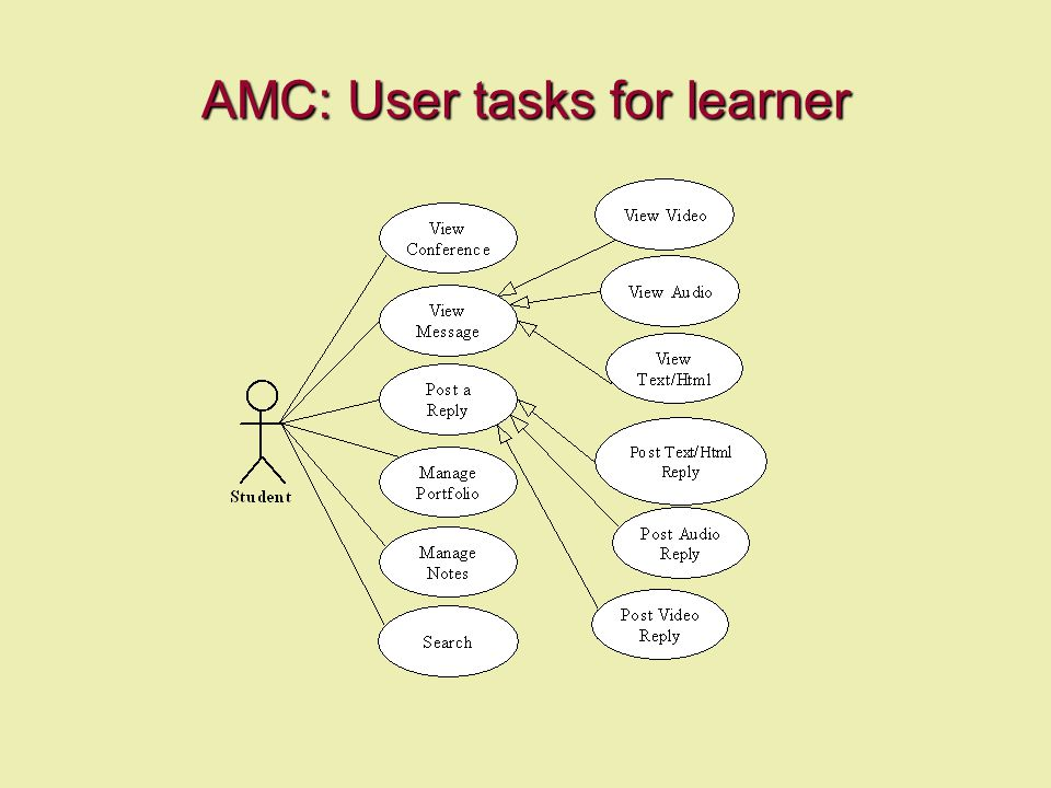 AMC: User tasks for learner