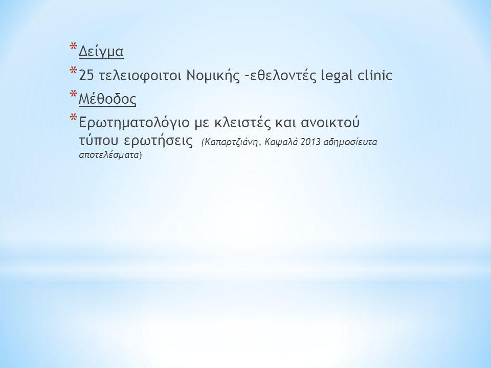 * Δείγμα * 25 τελειοφοιτοι Νομικής –εθελοντές legal clinic * Μέθοδος * Ερωτηματολόγιο με κλειστές και ανοικτού τύπου ερωτήσεις (Καπαρτζιάνη, Καψαλά 2013 αδημοσίευτα αποτελέσματα)