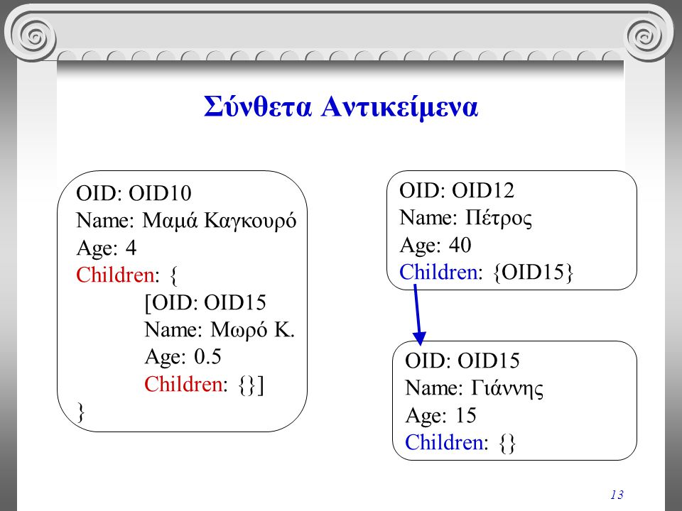 13 Σύνθετα Αντικείμενα OID: OID12 Name: Πέτρος Age: 40 Children: {OID15} OID: OID15 Name: Γιάννης Age: 15 Children: {} OID: OID10 Name: Μαμά Καγκουρό Age: 4 Children: { [OID: OID15 Name: Μωρό Κ.
