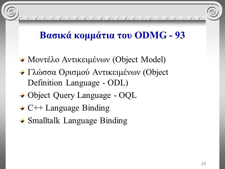 23 Βασικά κομμάτια του ODMG - 93 Μοντέλο Αντικειμένων (Object Model) Γλώσσα Ορισμού Αντικειμένων (Object Definition Language - ODL) Object Query Language - OQL C++ Language Binding Smalltalk Language Binding