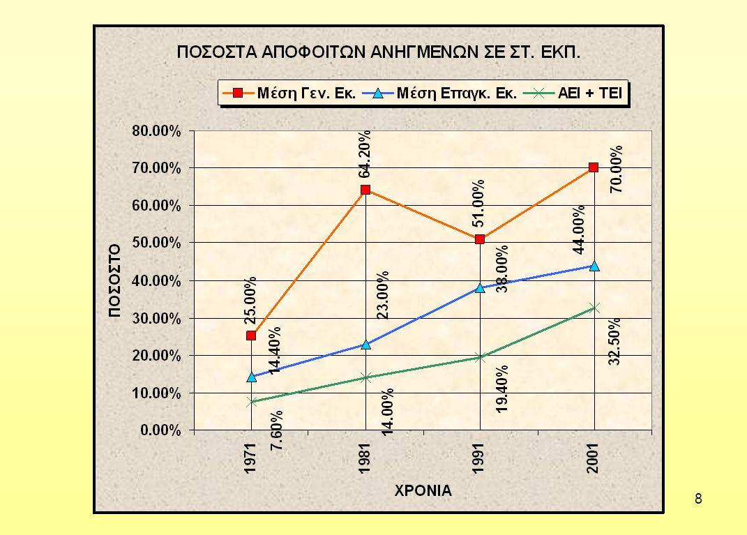19 -Υψηλό δείκτη νοημοσύνης -Μεγάλη αντοχή -Αυστηρή πειθαρχία πνεύματος -Επιμονή στους στόχους •Τα παραπάνω είχαν ως συνέπεια την περιβολή του «Πολυτεχνείου» με ιδιαίτερη αίγλη στην Ελληνική Κοινωνία, γεγονός που συντέλεσε να εξακολουθούν να προσελκύουν και σήμερα πολύ υψηλής στάθμης φοιτητές παρά την αλλαγή του θεσμικού πλαισίου λειτουργίας με το Ν.