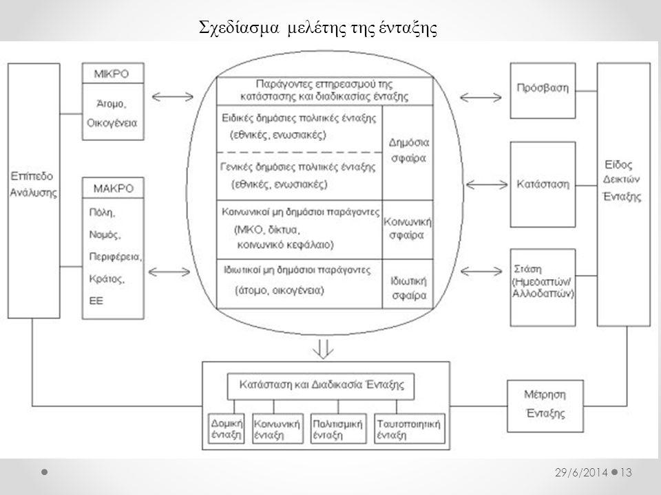 Σχεδίασμα μελέτης της ένταξης 1329/6/2014