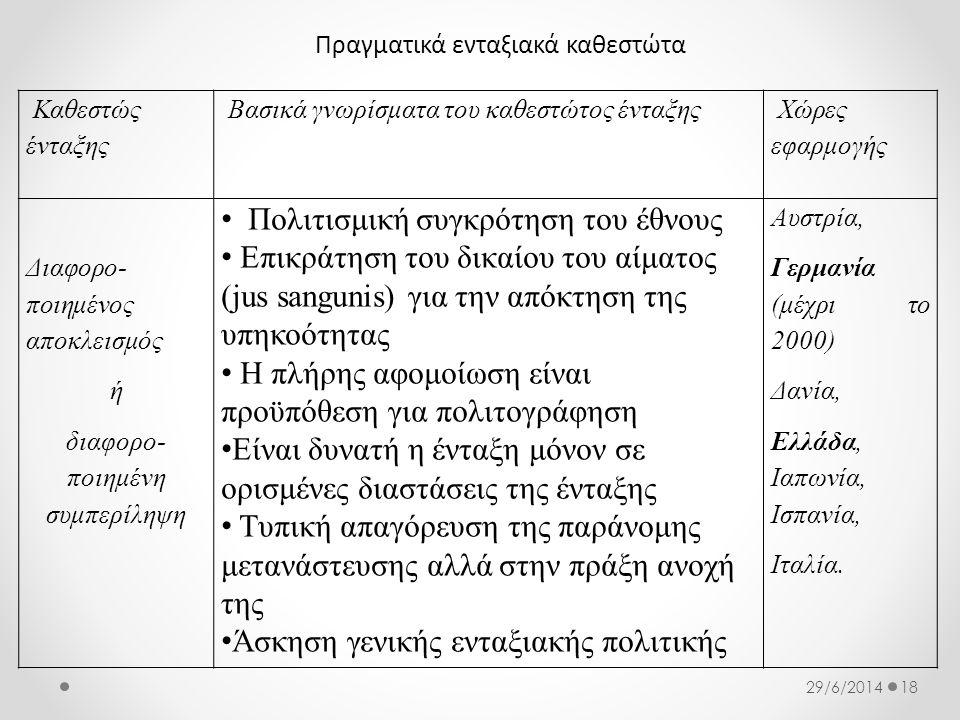 Πραγματικά ενταξιακά καθεστώτα 1829/6/2014 Καθεστώς ένταξης Βασικά γνωρίσματα του καθεστώτος ένταξης Χώρες εφαρμογής Διαφορο- ποιημένος αποκλεισμός ή διαφορο- ποιημένη συμπερίληψη • Πολιτισμική συγκρότηση του έθνους • Επικράτηση του δικαίου του αίματος (jus sangunis) για την απόκτηση της υπηκοότητας • Η πλήρης αφομοίωση είναι προϋπόθεση για πολιτογράφηση • Είναι δυνατή η ένταξη μόνον σε ορισμένες διαστάσεις της ένταξης • Τυπική απαγόρευση της παράνομης μετανάστευσης αλλά στην πράξη ανοχή της • Άσκηση γενικής ενταξιακής πολιτικής Αυστρία, Γερμανία (μέχρι το 2000) Δανία, Ελλάδα, Ιαπωνία, Ισπανία, Ιταλία.