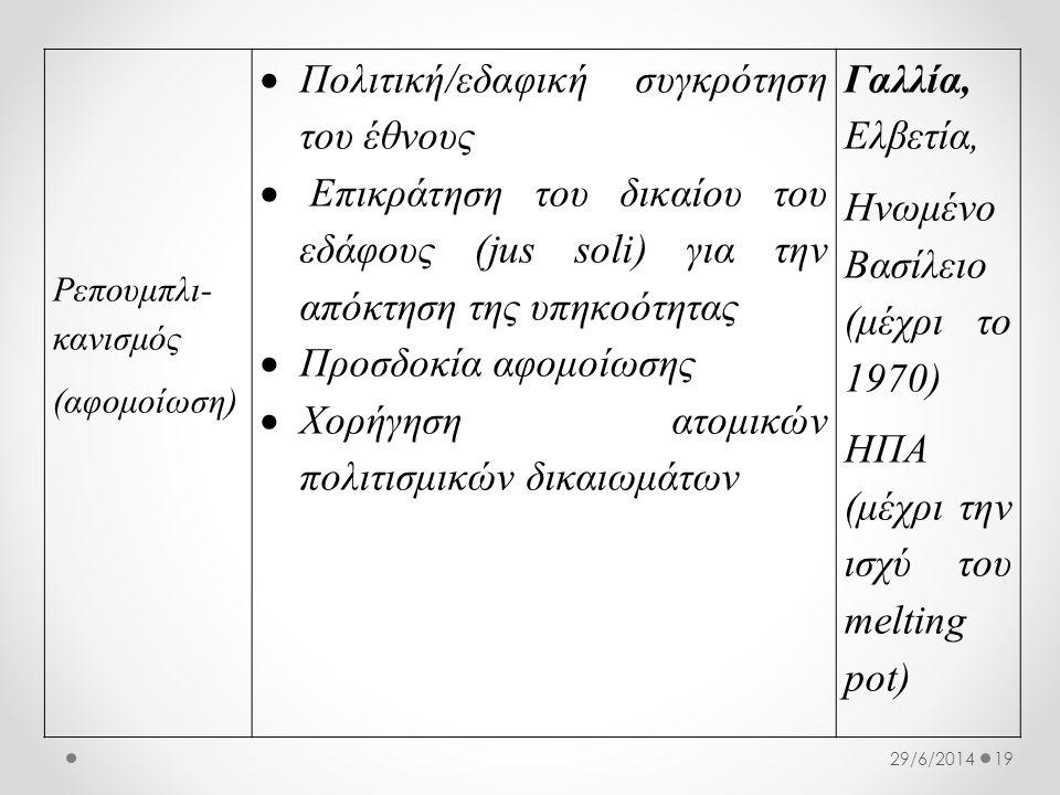 1929/6/2014 Ρεπουμπλι- κανισμός (αφομοίωση)  Πολιτική/εδαφική συγκρότηση του έθνους  Επικράτηση του δικαίου του εδάφους (jus soli) για την απόκτηση της υπηκοότητας  Προσδοκία αφομοίωσης  Χορήγηση ατομικών πολιτισμικών δικαιωμάτων Γαλλία, Ελβετία, Ηνωμένο Βασίλειο (μέχρι το 1970) ΗΠΑ (μέχρι την ισχύ του melting pot)