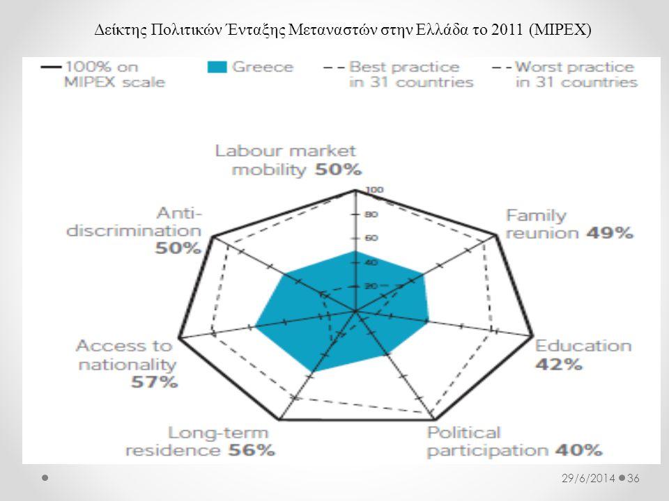 Δείκτης Πολιτικών Ένταξης Μεταναστών στην Ελλάδα το 2011 (MIPEX) 3629/6/2014