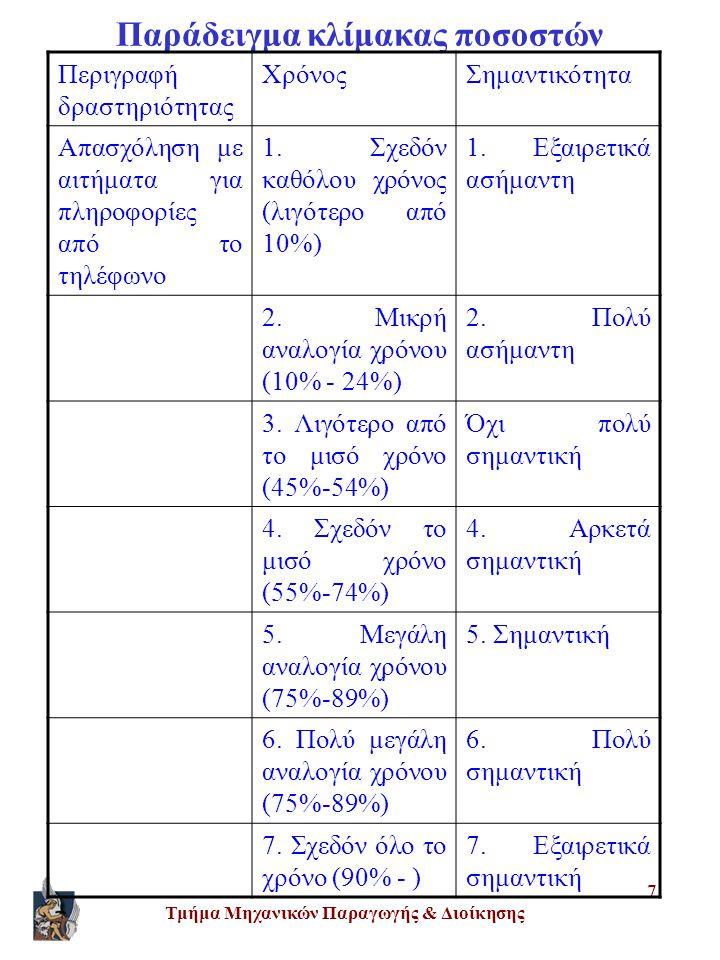 Τμήμα Μηχανικών Παραγωγής & Διοίκησης 7 Παράδειγμα κλίμακας ποσοστών Περιγραφή δραστηριότητας ΧρόνοςΣημαντικότητα Απασχόληση με αιτήματα για πληροφορίες από το τηλέφωνο 1.