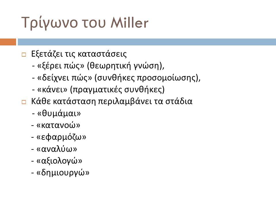 Τρίγωνο του Miller  Εξετάζει τις καταστάσεις - « ξέρει πώς » ( θεωρητική γνώση ), - « δείχνει πώς » ( συνθήκες προσομοίωσης ), - « κάνει » ( πραγματικές συνθήκες )  Κάθε κατάσταση περιλαμβάνει τα στάδια - « θυμάμαι » - « κατανοώ » - « εφαρμόζω » - « αναλύω » - « αξιολογώ » - « δημιουργώ »