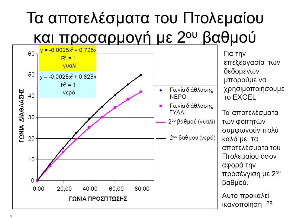 27 Ποιος νόμος Φαίνεται ότι ο Πτολεμαίος έδωσε αποτελέσματα όπου οι αυξήσεις της γωνίας διάθλασης είχαν σταθερές διαφορές 4°00' 70° 38°30; 30' 3°30' 80° 42°