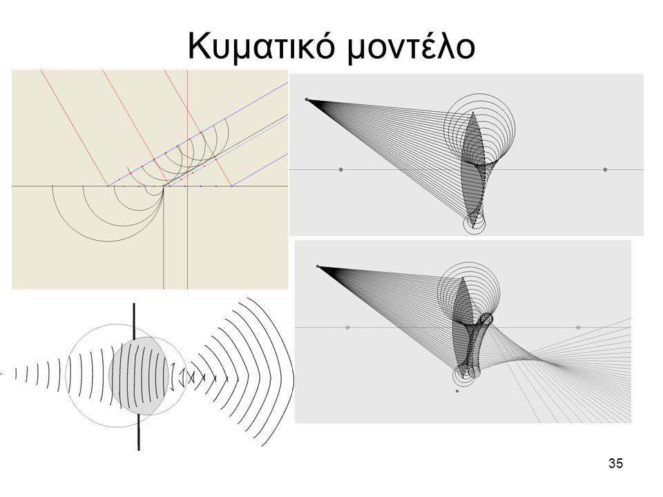 34 Μοντέλα του φωτός Βαρυτικό πεδίο του Νεύτωνα για την εξήγηση της διάθλασης: Α) Από 'αραιό' σε 'πυκνό' Β) Από 'πυκνό' σε 'αραιό'