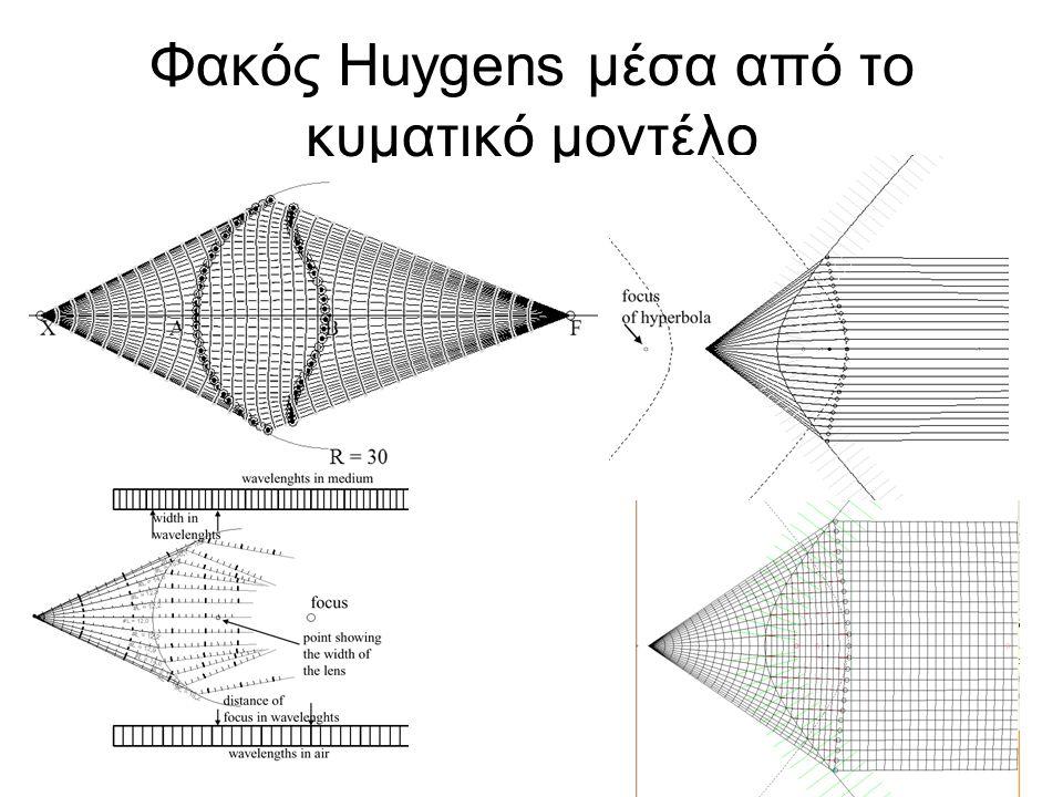 35 Κυματικό μοντέλο