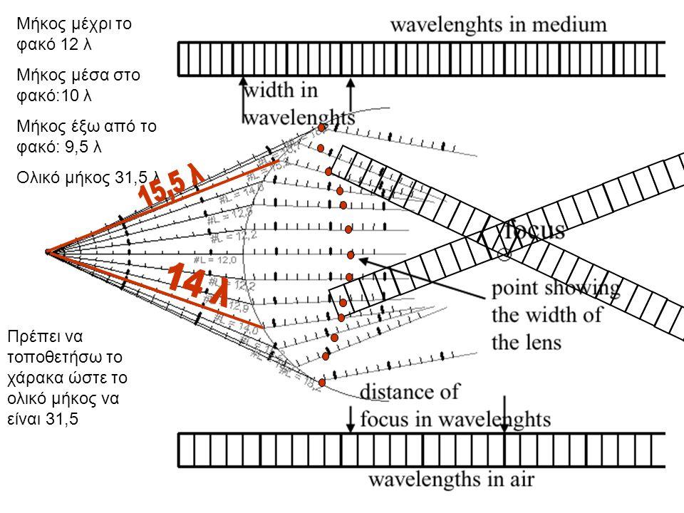 36 Φακός Huygens μέσα από το κυματικό μοντέλο