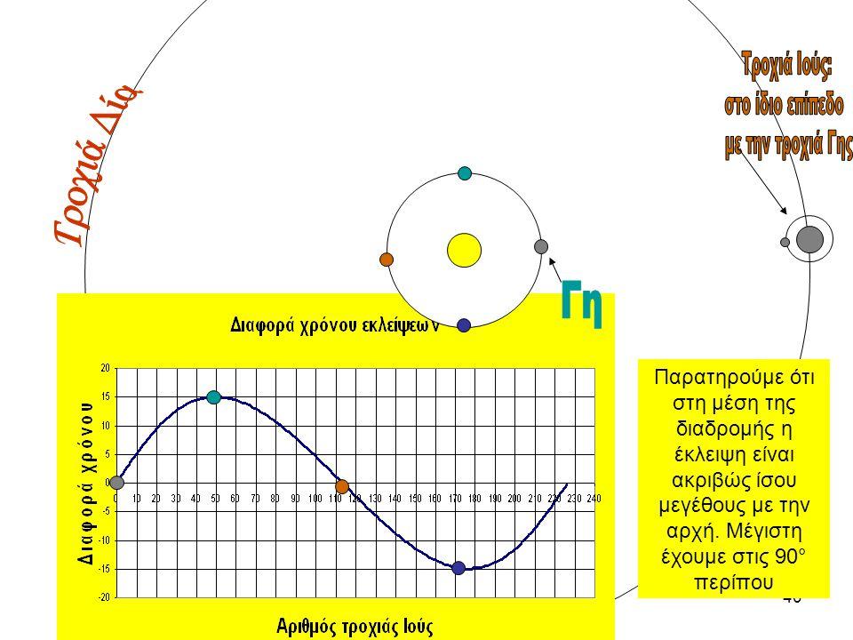 39 Ταχύτητα του φωτός: ένα λάθος από το βιβλίο του γυμνασίου Διαπίστωσε ότι η διάρκεια της έκλειψης είναι μεγαλύτερη όταν η Γη βρίσκεται σε μεγαλύτερη
