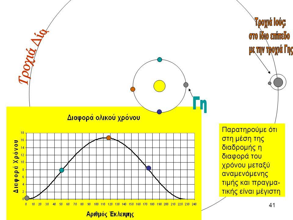 40 Παρατηρούμε ότι στη μέση της διαδρομής η έκλειψη είναι ακριβώς ίσου μεγέθους με την αρχή.