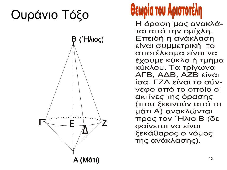 42 Ο Νεύτωνας γράφει: το φως διαδίδεται σε ορισμένο χρόνο από τα φωτεινά σώματα (Opticks book two Part III, Proposition XI).