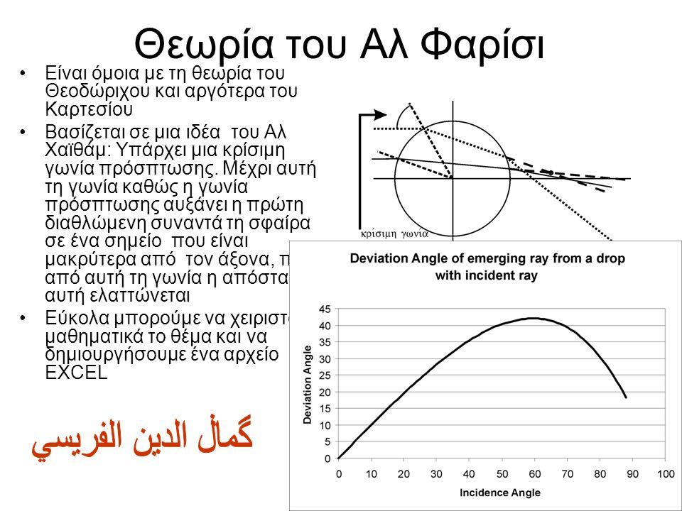 44 Ουράνιο Τόξο: θεωρία του Αλ Χαϊθάμ