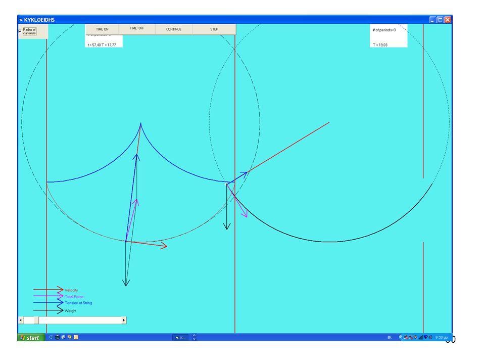 59 Κυκλοειδές εκκρεμές •Μας δίνει μια εικόνα της ακτίνας καμπυλότητας. •Παρατηρούμε ότι υπάρχει μεγάλος δισταγμός ως προς την τιμή της ακτίνας στο σημ