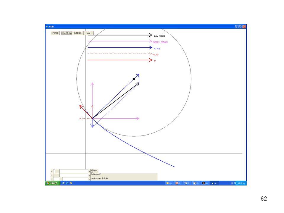 61 Παραβολή Neille •Έχει για ορισμένη ταχύτητα σταθερή κατακόρυφη συνιστώσα •Η ακτίνα καμπυλότητας γίνεται μηδέν στο ανώτατο σημείο