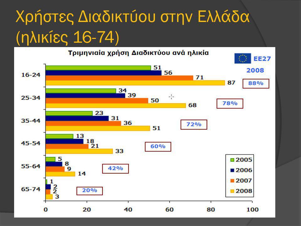 Χρήστες Διαδικτύου στην Ελλάδα (ηλικίες 16-74)