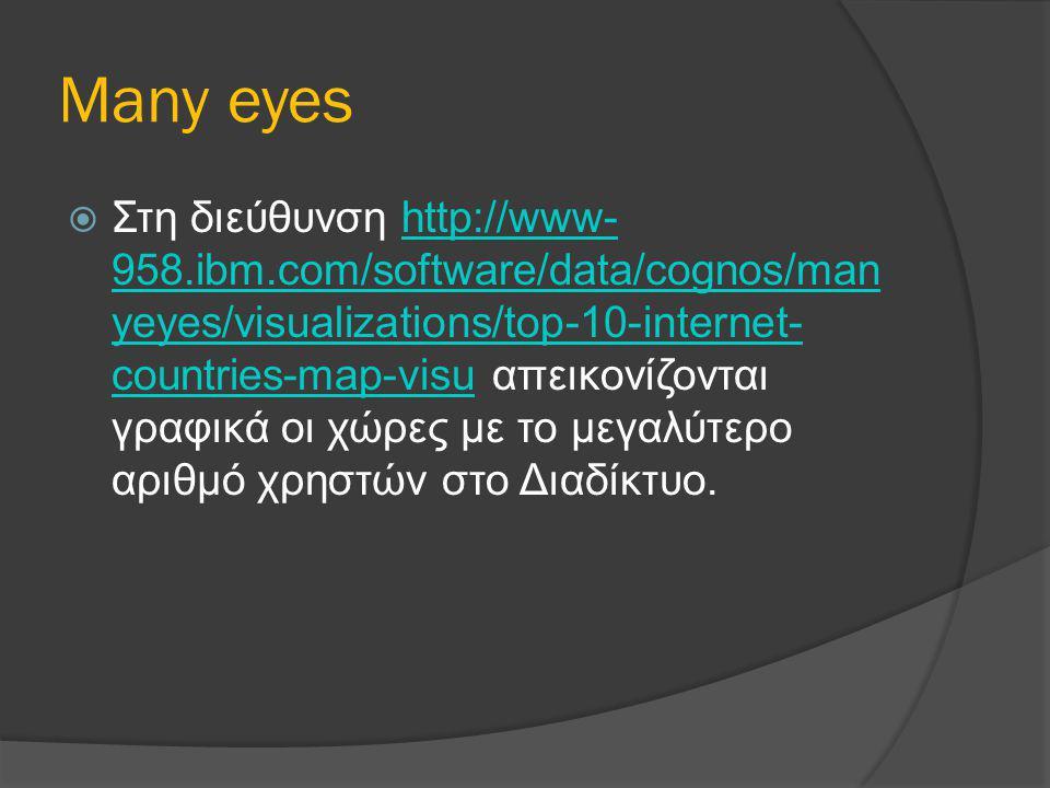 Many eyes  Στη διεύθυνση http://www- 958.ibm.com/software/data/cognos/man yeyes/visualizations/top-10-internet- countries-map-visu απεικονίζονται γρα