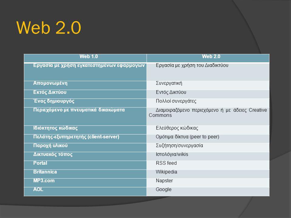 Web 2.0 Web 1.0Web 2.0 Εργασία με χρήση εγκατεστημένων εφαρμογώνΕργασία με χρήση του Διαδικτύου ΑπομονωμένηΣυνεργατική Εκτός ΔικτύουΕντός Δικτύου Ένας