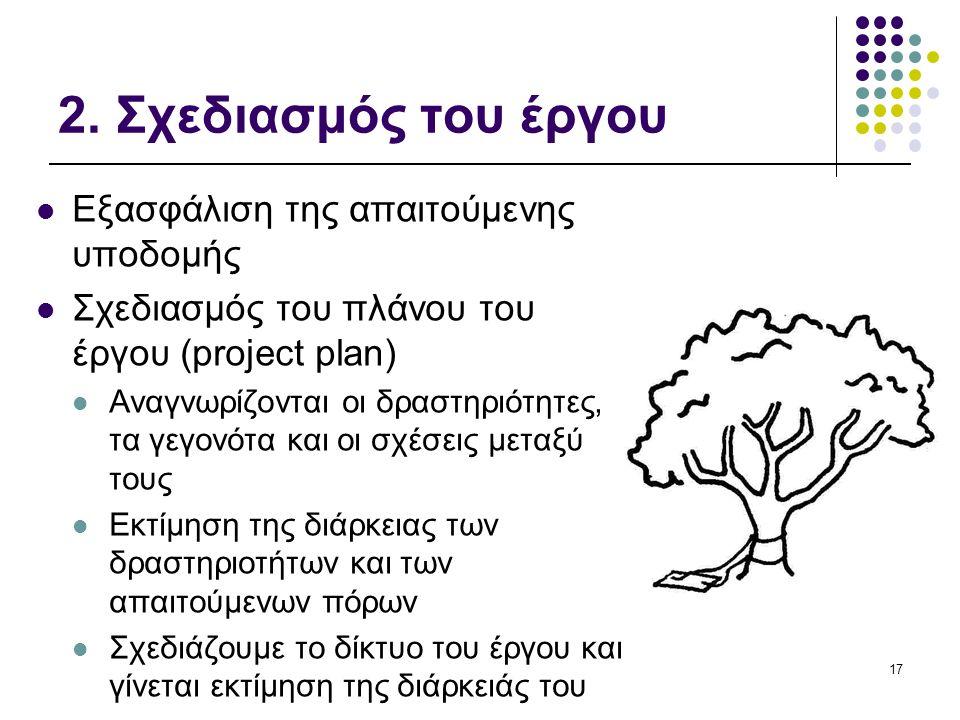 2. Σχεδιασμός του έργου  Εξασφάλιση της απαιτούμενης υποδομής  Σχεδιασμός του πλάνου του έργου (project plan)  Αναγνωρίζονται οι δραστηριότητες, τα