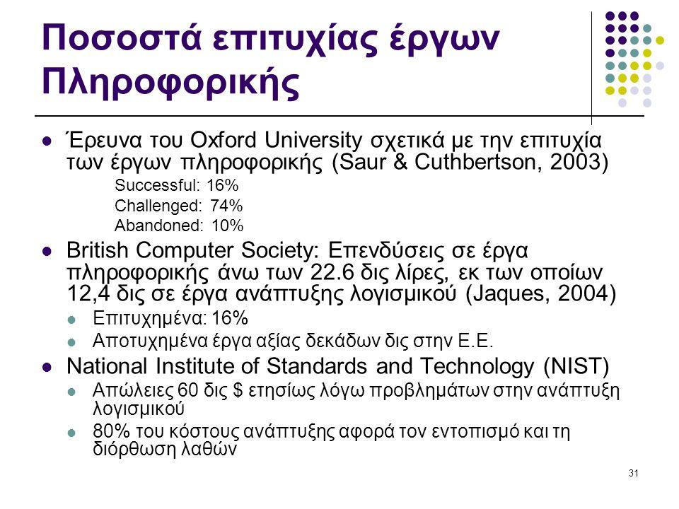 31 Ποσοστά επιτυχίας έργων Πληροφορικής  Έρευνα του Oxford University σχετικά με την επιτυχία των έργων πληροφορικής (Saur & Cuthbertson, 2003) Succe