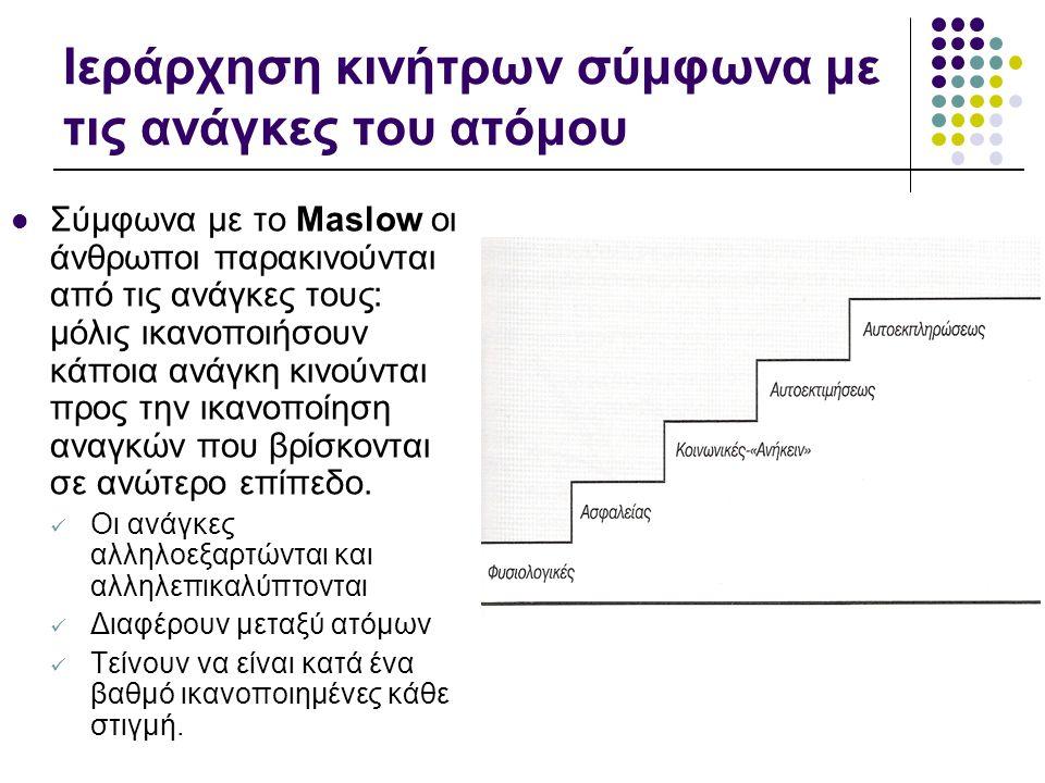 Ιεράρχηση κινήτρων σύμφωνα με τις ανάγκες του ατόμου  Σύμφωνα με το Maslow οι άνθρωποι παρακινούνται από τις ανάγκες τους: μόλις ικανοποιήσουν κάποια