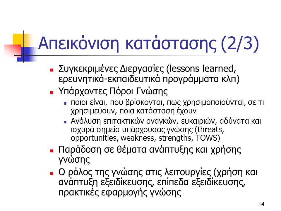 14 Απεικόνιση κατάστασης (2/3)  Συγκεκριμένες Διεργασίες (lessons learned, ερευνητικά-εκπαιδευτικά προγράμματα κλπ)  Υπάρχοντες Πόροι Γνώσης  ποιοι