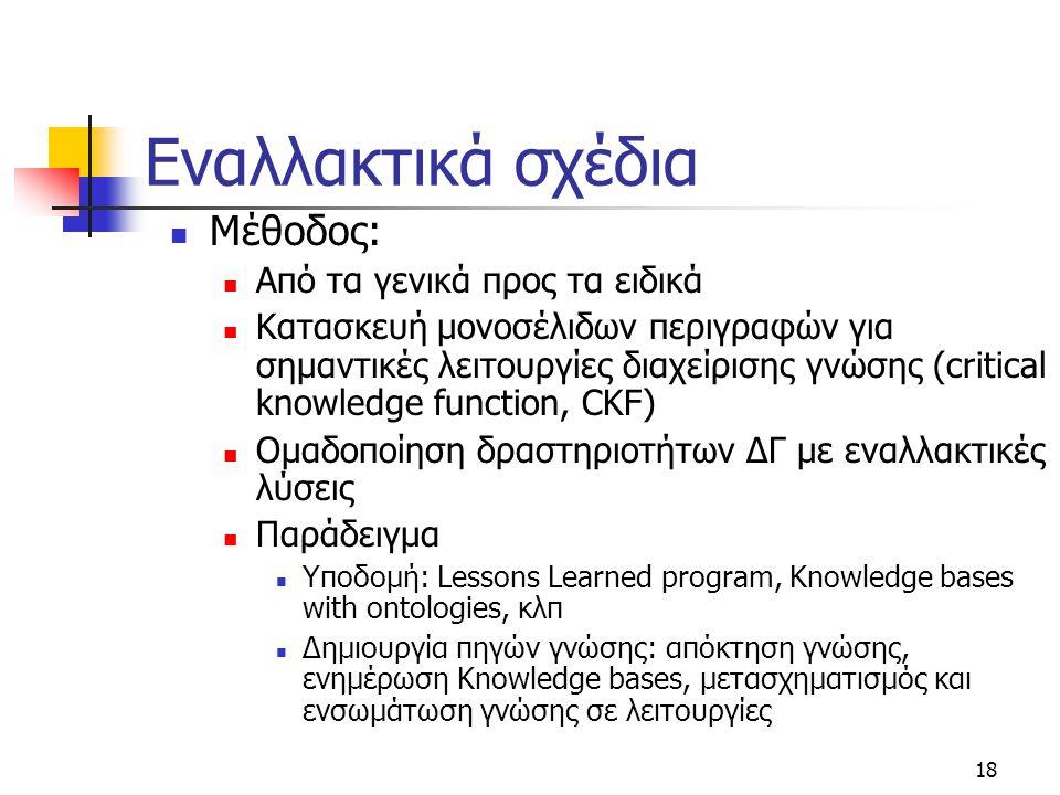 18 Εναλλακτικά σχέδια  Μέθοδος:  Από τα γενικά προς τα ειδικά  Κατασκευή μονοσέλιδων περιγραφών για σημαντικές λειτουργίες διαχείρισης γνώσης (crit