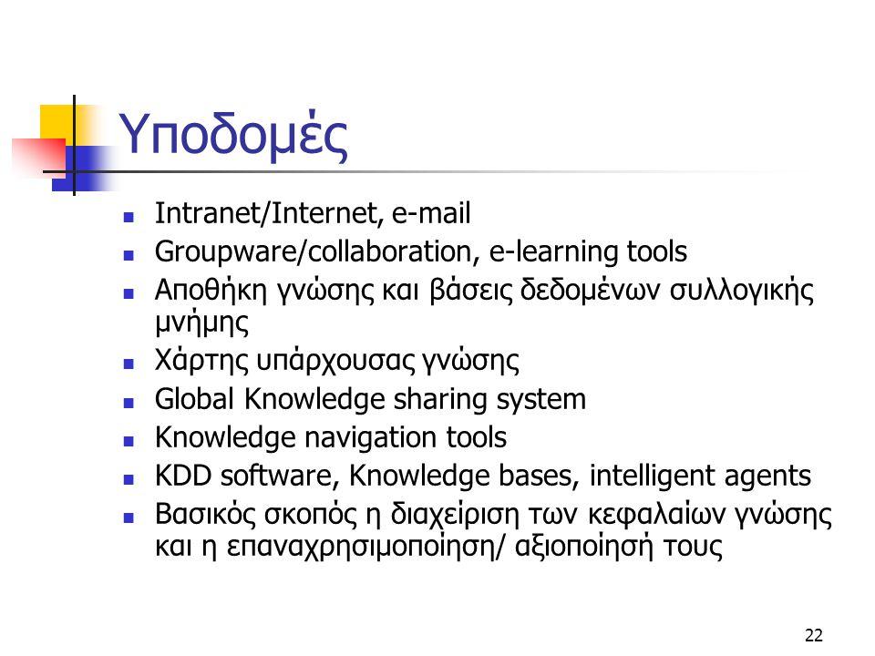 22 Υποδομές  Intranet/Internet, e-mail  Groupware/collaboration, e-learning tools  Αποθήκη γνώσης και βάσεις δεδομένων συλλογικής μνήμης  Χάρτης υ