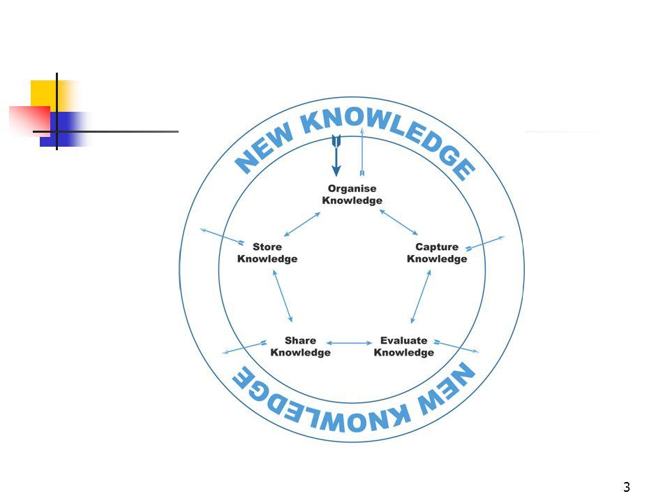 14 Απεικόνιση κατάστασης (2/3)  Συγκεκριμένες Διεργασίες (lessons learned, ερευνητικά-εκπαιδευτικά προγράμματα κλπ)  Υπάρχοντες Πόροι Γνώσης  ποιοι είναι, που βρίσκονται, πως χρησιμοποιούνται, σε τι χρησιμεύουν, ποια κατάσταση έχουν  Ανάλυση επιτακτικών αναγκών, ευκαιριών, αδύνατα και ισχυρά σημεία υπάρχουσας γνώσης (threats, opportunities, weakness, strengths, TOWS)  Παράδοση σε θέματα ανάπτυξης και χρήσης γνώσης  Ο ρόλος της γνώσης στις λειτουργίες (χρήση και ανάπτυξη εξειδίκευσης, επίπεδα εξειδίκευσης, πρακτικές εφαρμογής γνώσης
