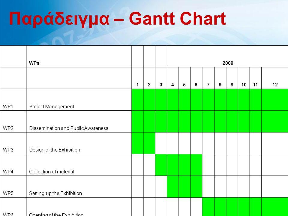 Παράδειγμα – Gantt Chart WPs 2009 123456789101112 WP1Project Management WP2Dissemination and Public Awareness WP3Design of the Exhibition WP4Collectio