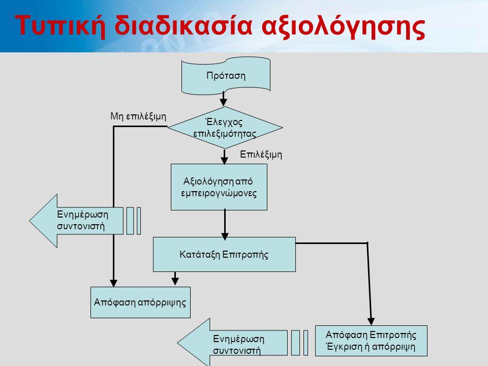 Τυπική διαδικασία αξιολόγησης Πρόταση Αξιολόγηση από εμπειρογνώμονες Κατάταξη Επιτροπής Απόφαση Επιτροπής Έγκριση ή απόρριψη Απόφαση απόρριψης Έλεγχος