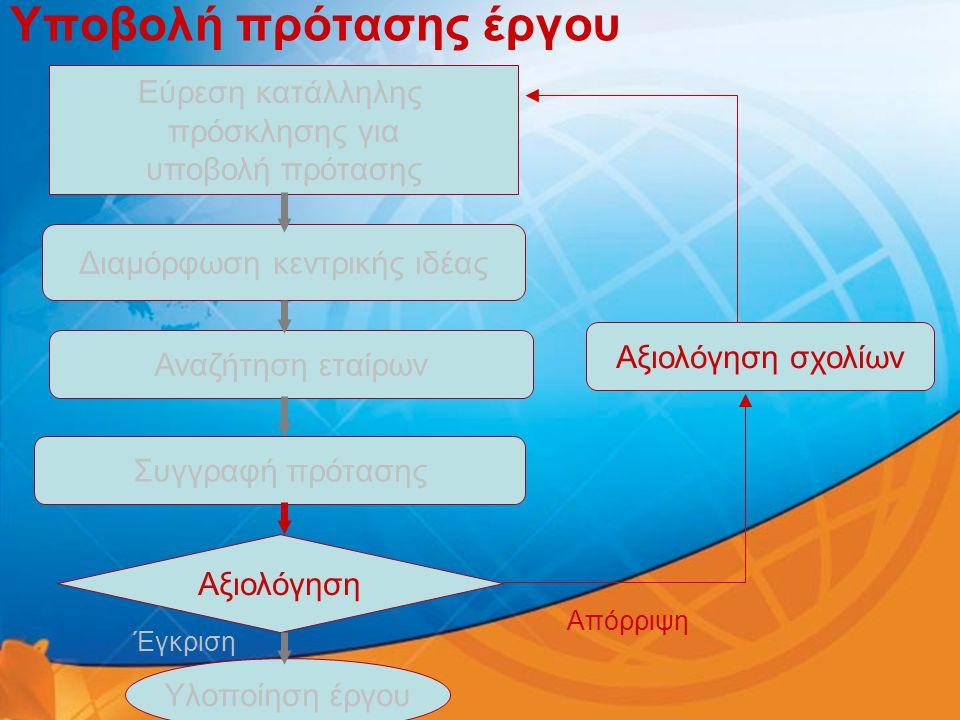 Υποβολή πρότασης έργου Εύρεση κατάλληλης πρόσκλησης για υποβολή πρότασης Διαμόρφωση κεντρικής ιδέας Αναζήτηση εταίρων Συγγραφή πρότασης Αξιολόγηση Υλο