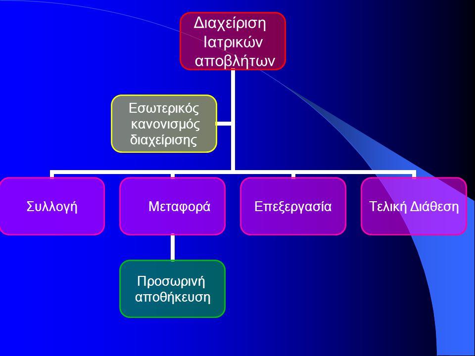 Διαχείριση Ιατρικών αποβλήτων Συλλογή Μεταφορά Προσωρινή αποθήκευση ΕπεξεργασίαΤελική Διάθεση Εσωτερικός κανονισμός διαχείρισης