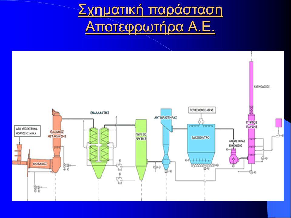 Εργασίες Διάθεσης (D) ή Ανάκτησης (R) Κατάλογος των εργασιών τελικής επεξεργασίας των Επικίνδυνων Αποβλήτων σύμφωνα με τη Ε.Ε.