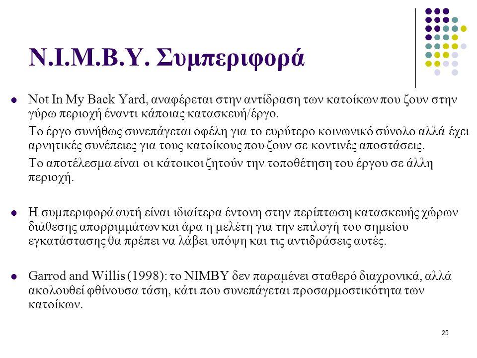 25 N.I.M.B.Y.