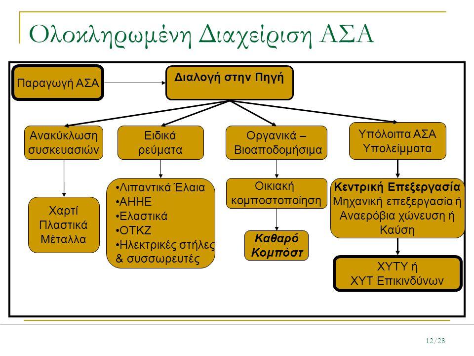 Ολοκληρωμένη Διαχείριση ΑΣΑ Παραγωγή ΑΣΑ Διαλογή στην Πηγή Ανακύκλωση συσκευασιών Υπόλοιπα ΑΣΑ Υπολείμματα Οργανικά – Βιοαποδομήσιμα Κεντρική Επεξεργα