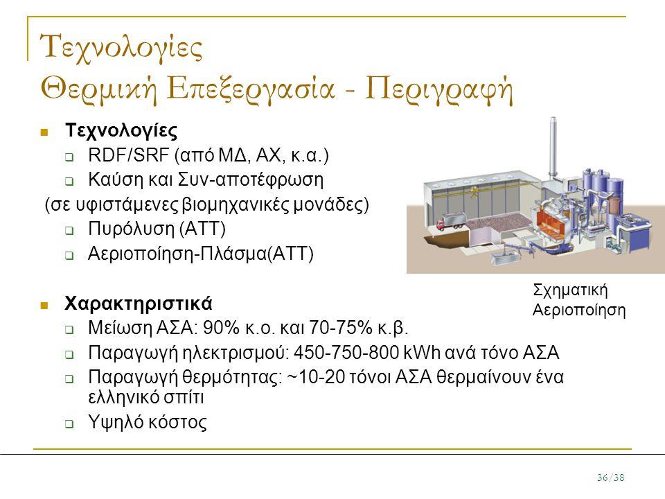 Τεχνολογίες Θερμική Επεξεργασία - Περιγραφή  Τεχνολογίες  RDF/SRF (από ΜΔ, ΑΧ, κ.α.)  Καύση και Συν-αποτέφρωση (σε υφιστάμενες βιομηχανικές μονάδες