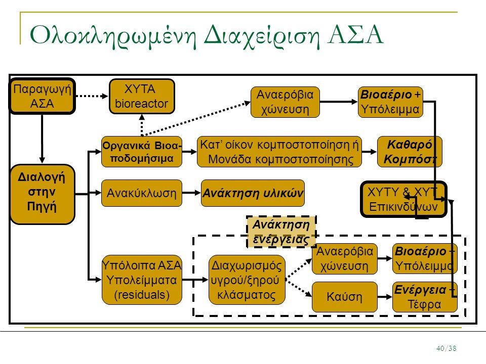 Ολοκληρωμένη Διαχείριση ΑΣΑ Παραγωγή ΑΣΑ Διαλογή στην Πηγή Ανακύκλωση Υπόλοιπα ΑΣΑ Υπολείμματα (residuals) Οργανικά Βιοα- ποδομήσιμα Αναερόβια χώνευση