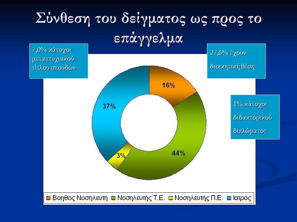 Σύνθεση του δείγματος ως προς το επάγγελμα 27,6% έχουν διοικητική θέση 1% κάτοχοι διδακτορικού διπλώματος 7,0% κάτοχοι μεταπτυχιακού τίτλου σπουδών
