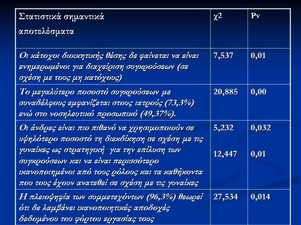 Στατιστικά σημαντικά αποτελέσματαχ2Pv Οι κάτοχοι διοικητικής θέσης δε φαίνεται να είναι ενημερωμένοι για διαχείριση συγκρούσεων (σε σχέση με τους μη κατόχους) 7,5370,01 Το μεγαλύτερο ποσοστό συγκρούσεων με συναδέλφους εμφανίζεται στους ιατρούς (73,3%) ενώ στο νοσηλευτικό προσωπικό (49,37%).